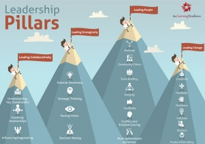 Leadership Pillars